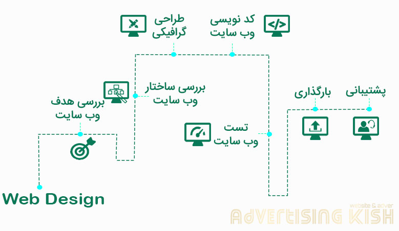 طراحی سایت کیش